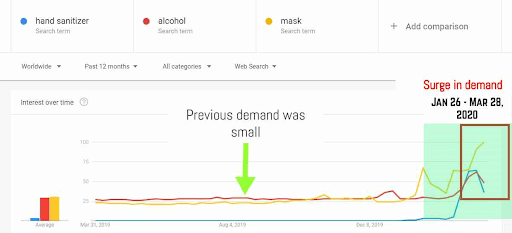 A Google Trend excerpt showing the surge in hand sanitizer, alcohol and mask demand in a matter of 3 months.