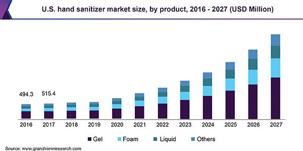 hand sanitizer market size